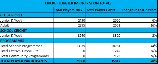 Leinster particpation figures